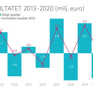 Ylen talous pysyi tasapainossa 2013-2019.