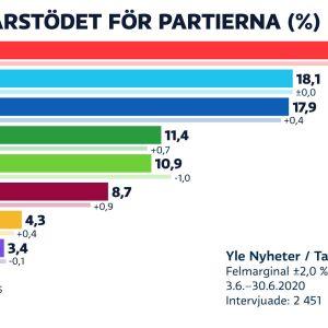 Grafik som visar att SDP är störst i Yles partimätning för juni.