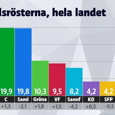 valresultat förhandsröster
