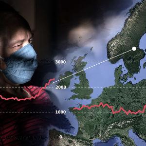 Ett fotocollage med en äldre man som bär munskydd, i vänster hörn. Till höger finns en karta över Europa. Överst på bilden finns diagram som visar den svenska och finska dödlighetskurvan 2020.