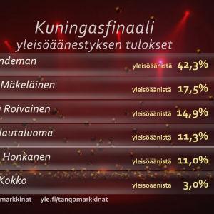Yleisöäänestyksen tulokset Tangomarkkinat 2014 Kuningasfinaalissa