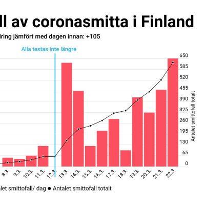Diagram med röda staplar på vit botten som visar antalet coronasmittade.