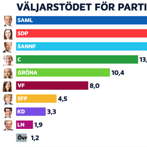 Horisontellt stapeldiagram som visar partiernas väljarstöd i den senaste opinionsundersökningen.