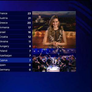 Finlands poäng i Eurovisionen 2017.