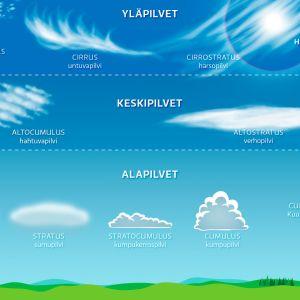 Graafinen esistys eri pilvityypeistä