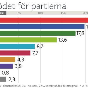 Grafik över Yles partimätning från juli 2018, med staplar i olika färger.