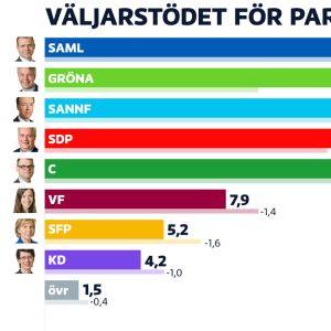 Graf över partiernas stödsiffror: Saml 19,7%, De gröna 17,2%, Sannf 17,0%, SDP 14,3%, C 13,0%, VF 7,9 %, SFP 5,2%, KD 4,2% och övriga 1,5%.