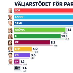 Graf som visar vilka partier som är populära i den senaste mätningen.
