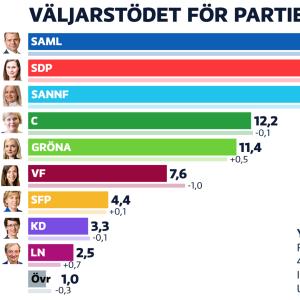 Grafik som visar resultatet i partimätningen.