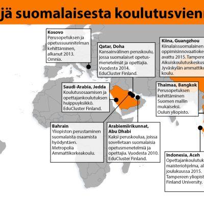 Grafiikka suomalaisesta koulutusviennistä.