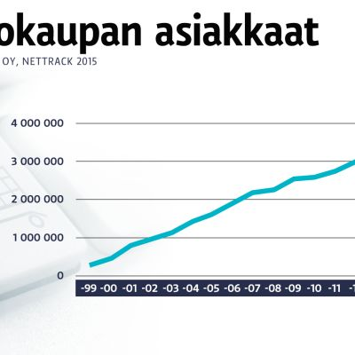 Verkkokaupan kehitystä kuvaava grafiikka.