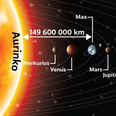 Aurinkokunta -grafiikka