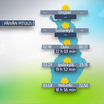 Kartta, johon on merkitty päivän pituudet Suomessa 21. kesäkuuta.