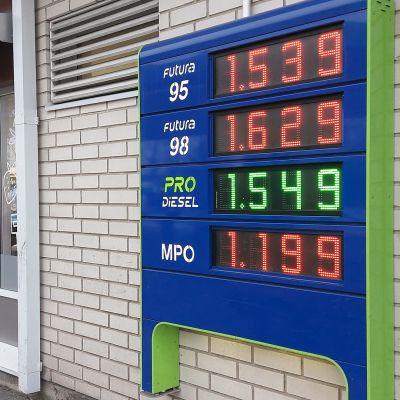 Diesel on paikkapaikoin kalliimpaa kuin bensa.