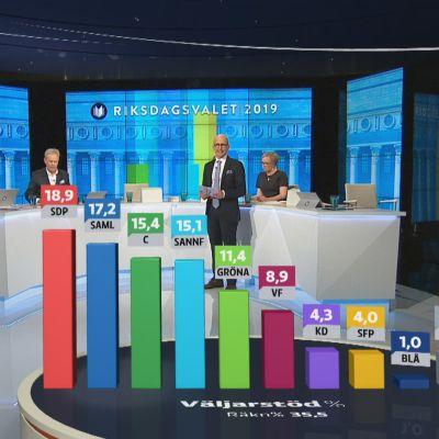 Svenska Yles i riksdagsvalet 2019.
