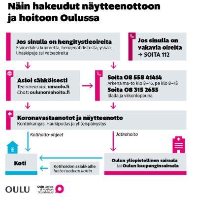 Oulun kaupungin ohjeet näytteenottoon hakeutumiseen.