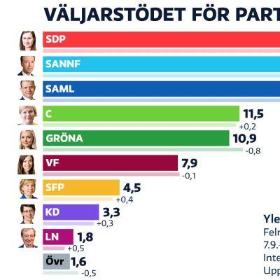 Yles partimätning oktober 2020