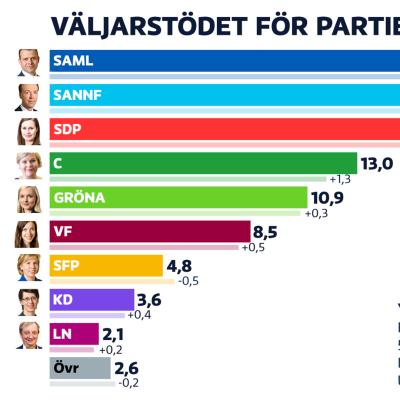 Partistöd i juni 2021