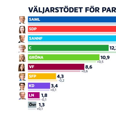 Grafiken över partimätningen visar att samlingspartiet är största parti följt av SDP.