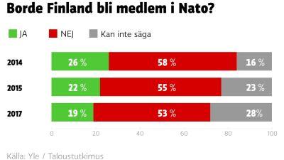 Finsk oro for svenskt medlemskap i nato