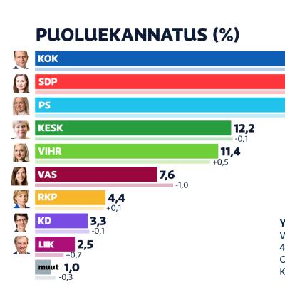 Elokuun 2021 puoluekannatusmittaus. Kokoomus on suurin puolue 21,3 prosenttiyksikön kannatuksella.