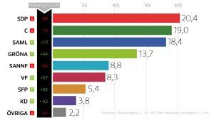 Partiernas popularitet beskriven