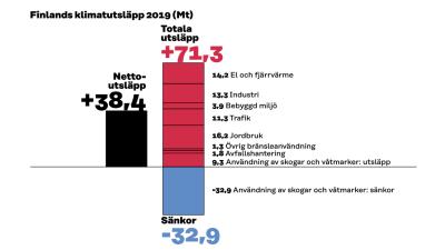 En graf som visar Finlands totala utsläpp 2019.