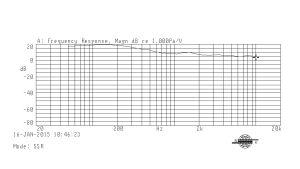 Ylellä mitattu Beatssolo2 taajuusvaste.