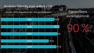 Statistik över andelen fjärrtåg som anlänt i tid