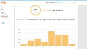 Bitlys användarstatistik för en kasinolänk som har spridits med sms i slutet av mars.