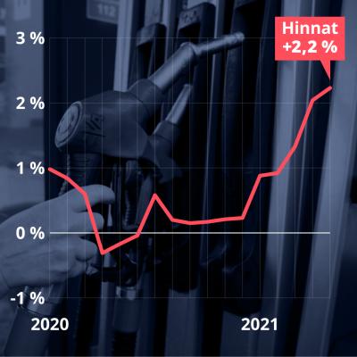 Inflaatio on nostanut hintoja vuosina 2020-2021