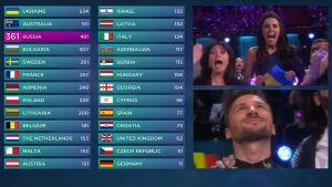 Slutresultatet i Eurovision 2016.