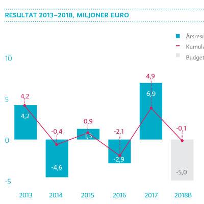 Yles resultat på åren 2013-2018, grafik