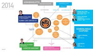 MOT, HPK:n ja Hämeenlinnan suhteet