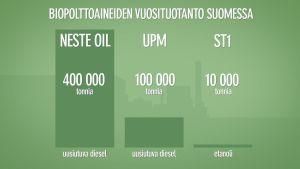 Biopolttoaineiden vuosituotanto Suomessa