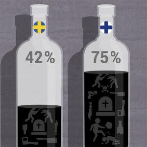 Två flaskor som representerar brott mot liv utförda medan män är berusade i Finland respektive Sverige