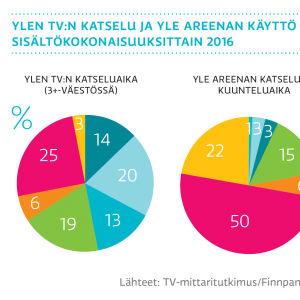 Ylen tv:n katselu ja Yle Areenan käyttö sisältökokonaisuuksittain 2016, graafi