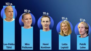 Resultat från Yle Sportens omröstning om Årets idrottare i Finland 2016.