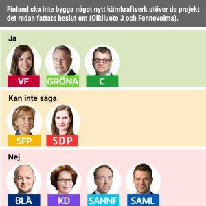 Finland ska inte bygga något nytt kärnkraftverk utöver de projekt det redan fattats beslut om (Olkiluoto 3 och Fennovoima). Håller med: VF, Gröna, C. Håller inte med: Blå, KD, Sannf, Saml. Kan inte säga: SFP, SDP