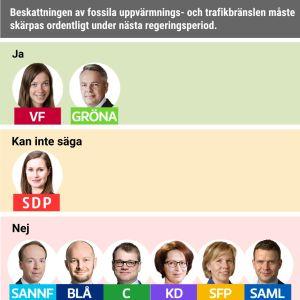 Beskattningen av fossila uppvärmnings- och trafikbränslen måste skärpas ordentligt under nästa regeringsperiod.   Ja: VF, Gröna. Nej: Sannf, Blå, C, KD, SFP, Saml. Kan inte säga: SDP.