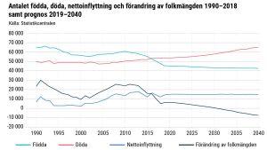 Diagram över Finlands befolkningsutveckling.