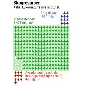 En graf som visar att mängden skog som tas ut är mindre än tillväxten.