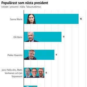 Sanna marin är populärast - 16 procent av de svarande vill se henne som nästa president.