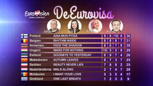 Resultatet i det första avsnittet av De Eurovisa år 2015.