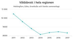 Graf på brott mot liv och hälsa i Helsingfors, Esbo, Grankulla och Vanda. Siffran har fallit från kring 10 000 till dryga 8000 mellan 2011 och 2017.