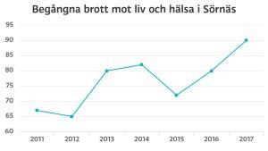 Graf på brott mot liv och hälsa i Sörnäs.