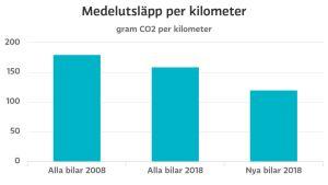Graf över bilars co2 utsläpp över tid
