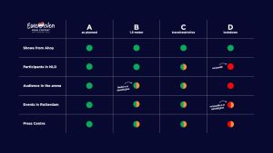 Graafinen taulukko eri skenaarioista, miten Euroviisut 2021 toteuteaan.