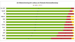 """Hur partierna har svarat på frågan """"En folkomröstning bör ordnas om Finlands Natomedlemskap."""""""