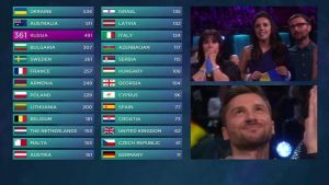 Euroviisujen 2016 lopullinen pistetaulukko